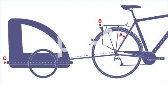 Bei angekoppeltem Trailer kann der Strom des Dynamos vom Fahrradrücklicht auf die Leuchte des Anhängers umgelenkt werden.