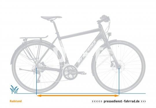 Der Abstand der beiden Radachsen gibt Auskunft über Laufruhe oder Agilität eines Rades. Je länger der Radstand, desto ruhiger und möglicherweise auch behäbiger fährt das Rad und desto höher ist die Traktion. Je kürzer der Radstand, desto agiler, verspielter und auch nervöser ist die Fahrdynamik.
