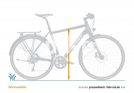 """Die Überstandshöhe ist eines der Maße am Fahrrad mit direkt einleuchtendem Nutzwert. Je niedriger die Höhe, desto mehr Schrittfreiheit bietet das Rad. Sie wird vom Boden bis zur Oberkante des Oberrohrs in dessen Mitte gemessen - weshalb sie nur beim klassischen """"Herrenrad"""" zum Tragen kommt, während beim klassischen """"Damenrad"""" Auf- und Absteigen durch das tiefe Oberrohr vereinfacht werden. Im direkten Vergleich von Überstandshöhe und Innenbeinlänge des Fahrers sieht man, ob man einfach über dem Rad stehen kann. Nötig wird das, wenn man beim Anhalten absteigt, oder in einer Gefahrensituation aus dem Sattel springen muss."""