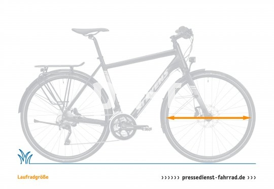 Unter der Laufradgröße versteht man den Durchmesser der Felge ohne Reifen. Bei Fahrrädern reichen die Größen von zwölf Zoll bei Kinderrädern bis 29 Zoll bei Mountainbikes. Stadträder und Trekkingbikes haben oft 28-Zoll-Räder, manchmal aber auch kleinere Räder. Rennräder haben zumeist 28 Zoll, Mountainbikes 26, 27,5 oder 29 Zoll und Falträder zwischen 16 und 20 Zoll. ?Ein sich hartnäckig haltender Mythos ist der, dass Erwachsene 28er fahren. Zum einen gibt die Laufradgröße eine Mindestrahmengröße vor, sodass etwa mit 28-Zoll-Rädern kein ergonomisch sinnvolles Fahrrad für 1,60-Meter-Menschen gebaut werden kann. Zum anderen hat sich mit der wiederentdeckten Laufradgröße 27,5 Zoll eine spannende Alternative für alle Bereiche ergeben?, führt Stefan Stiener von Velotraum aus. Merke: Über die Laufradgröße entscheidet zumeist der Einsatzzweck. Die Körpergröße entscheidet über die Rahmengröße.