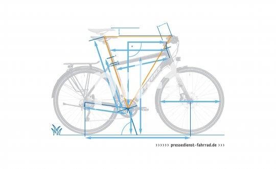 Fahrradgeometrie und -Ergonomie ist ein diffiziles Zusammenspiel vieler Faktoren. Die Balance aus den verschiedenen Aspekten macht ein gutes und passendes Fahrrad aus. Die meisten Menschen kommen gut mit Rädern 'von der Stange' klar. Andere sind sensibler und müssen viele Einstellungen ändern, bis das Rad passt. Gute Fachhändler beraten ihre Kunden, bis der richtige Sattel, Griff oder Vorbau gefunden ist.