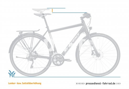 Eine Sattelüberhöhung findet man bei den meisten Sporträdern ? sie gibt den Höhenunterschied zwischen Sattel und Lenker an. Je größer die Sattelüberhöhung, desto tiefer ist der Lenker und damit athletischer die Haltung auf dem Rad. Ihr Gegenteil ist die Lenkerüberhöhung, die sich an komfortableren Rädern findet, da sie den Oberkörper in einer sehr aufrechte Position bringt.