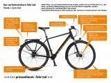 Das verkehrssichere Fahrrad laut neuem Paragraph 67 der StVZO (gültig seit Juni 2017).